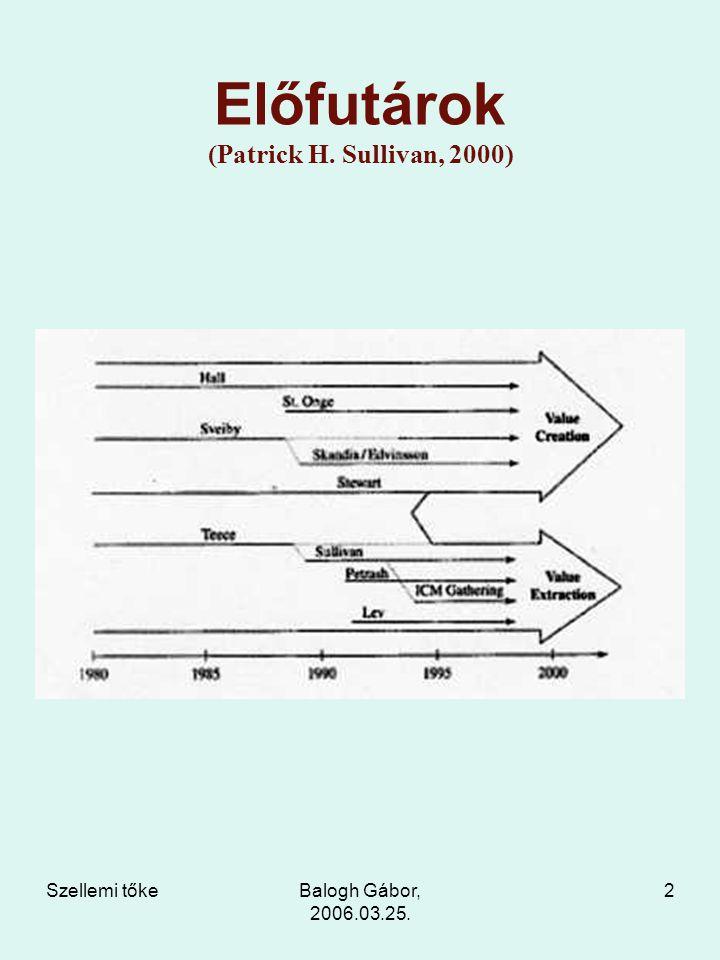 Szellemi tőkeBalogh Gábor, 2006.03.25. 2 Előfutárok (Patrick H. Sullivan, 2000)