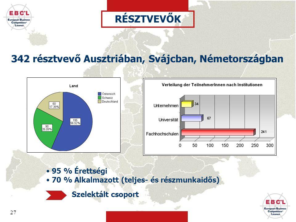 27 342 résztvevő Ausztriában, Svájcban, Németországban RÉSZTVEVŐK • 95 % Érettségi • 70 % Alkalmazott (teljes- és részmunkaidős) Szelektált csoport