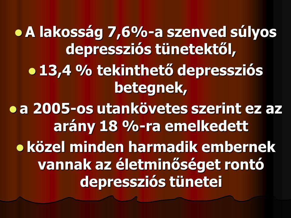  A lakosság 7,6%-a szenved súlyos depressziós tünetektől,  13,4 % tekinthető depressziós betegnek,  a 2005-os utankövetes szerint ez az arány 18 %-