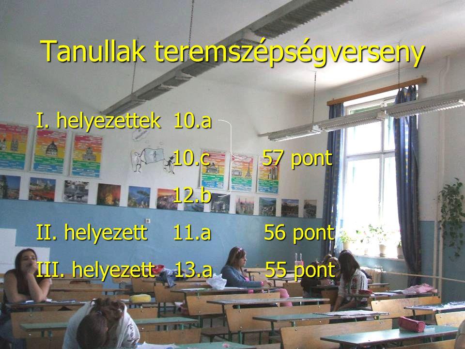 Tanullak teremszépségverseny I. helyezettek 10.a 10.c 57 pont 10.c 57 pont 12.b 12.b II. helyezett 11.a 56 pont III. helyezett 13.a 55 pont