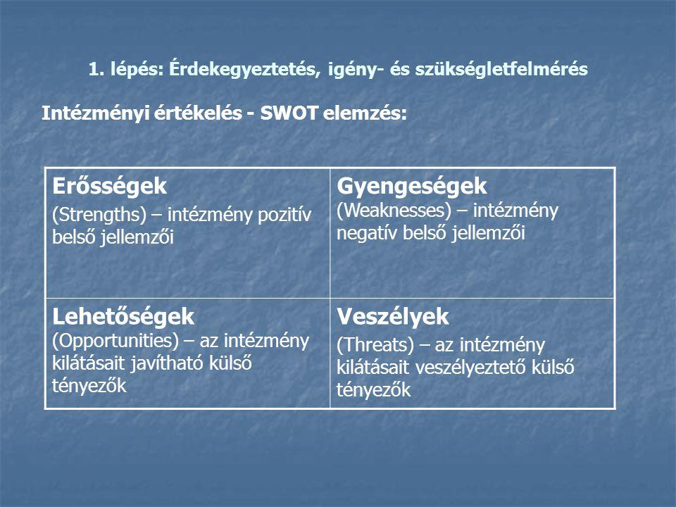 1. lépés: Érdekegyeztetés, igény- és szükségletfelmérés Intézményi értékelés - SWOT elemzés: Erősségek (Strengths) – intézmény pozitív belső jellemzői