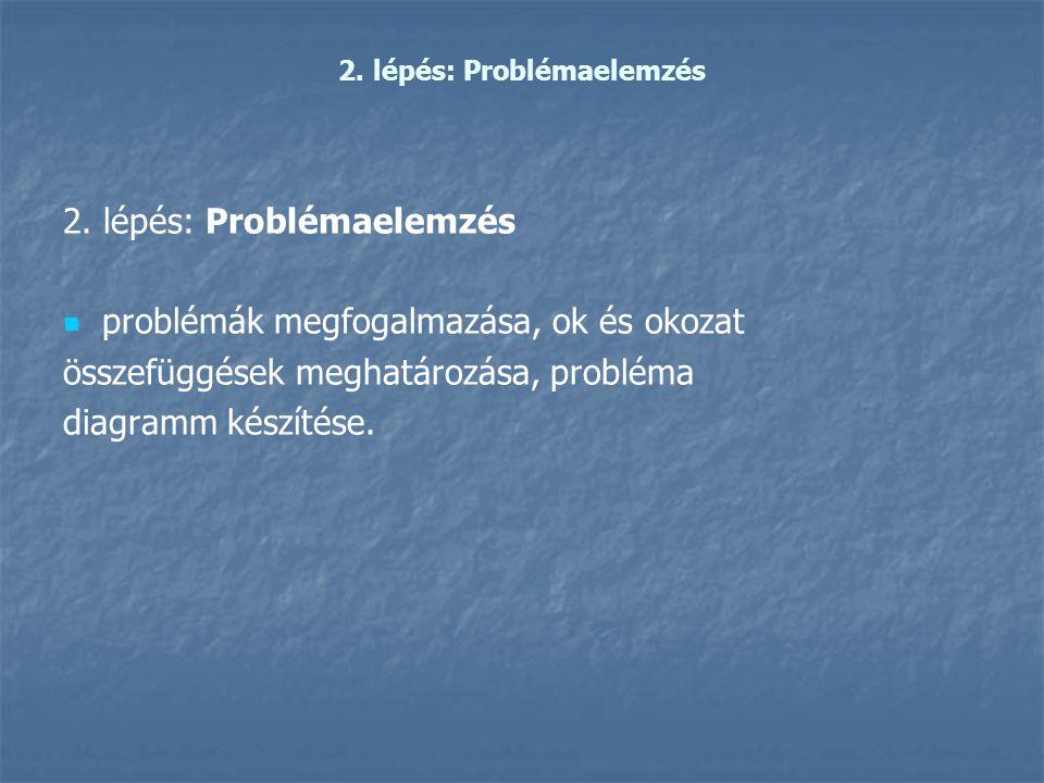2. lépés: Problémaelemzés   problémák megfogalmazása, ok és okozat összefüggések meghatározása, probléma diagramm készítése.