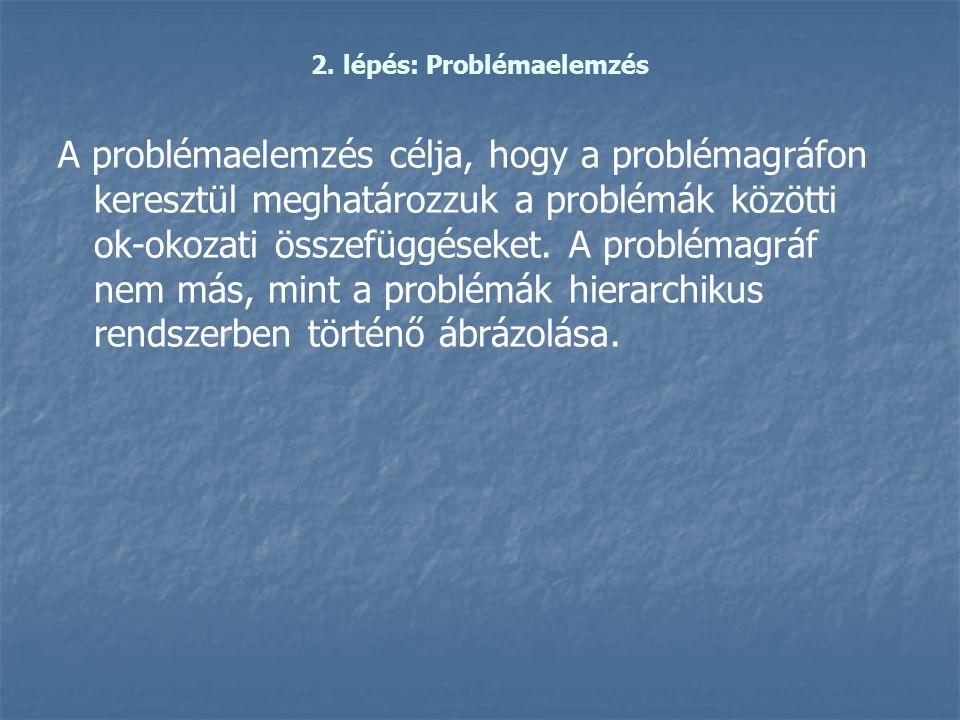 2. lépés: Problémaelemzés A problémaelemzés célja, hogy a problémagráfon keresztül meghatározzuk a problémák közötti ok-okozati összefüggéseket. A pro