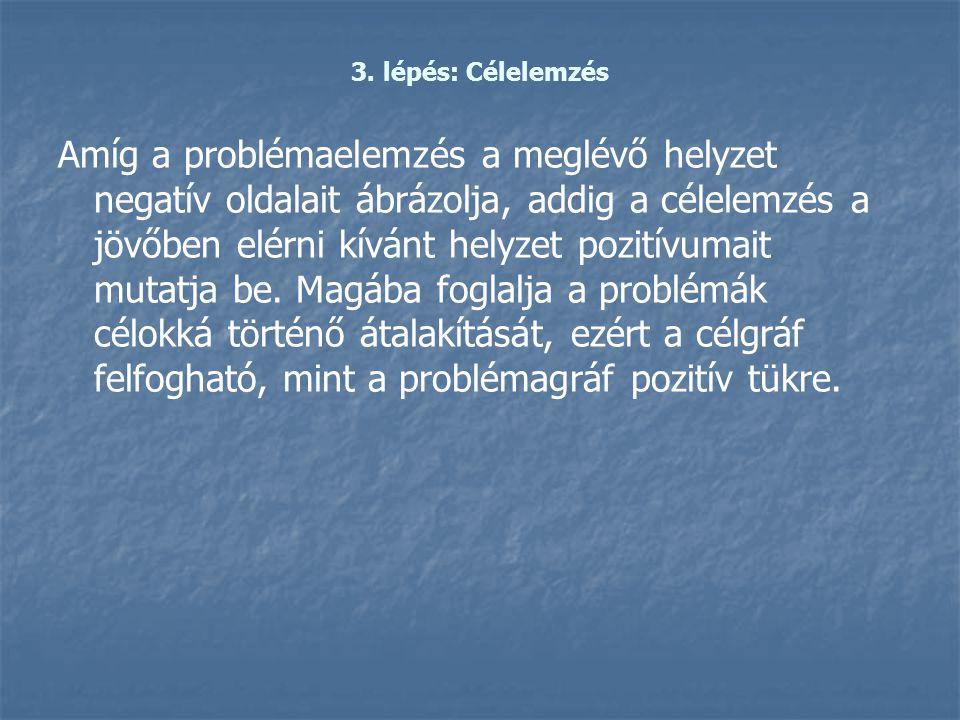3. lépés: Célelemzés Amíg a problémaelemzés a meglévő helyzet negatív oldalait ábrázolja, addig a célelemzés a jövőben elérni kívánt helyzet pozitívum