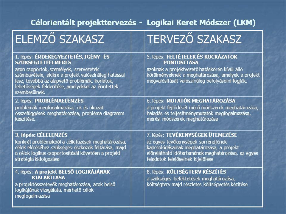 Célorientált projekttervezés - Logikai Keret Módszer (LKM) ELEMZŐ SZAKASZTERVEZŐ SZAKASZ 1. lépés: ÉRDEKEGYEZTETÉS, IGÉNY- ÉS SZÜKSÉGLETFELMÉRÉS azon