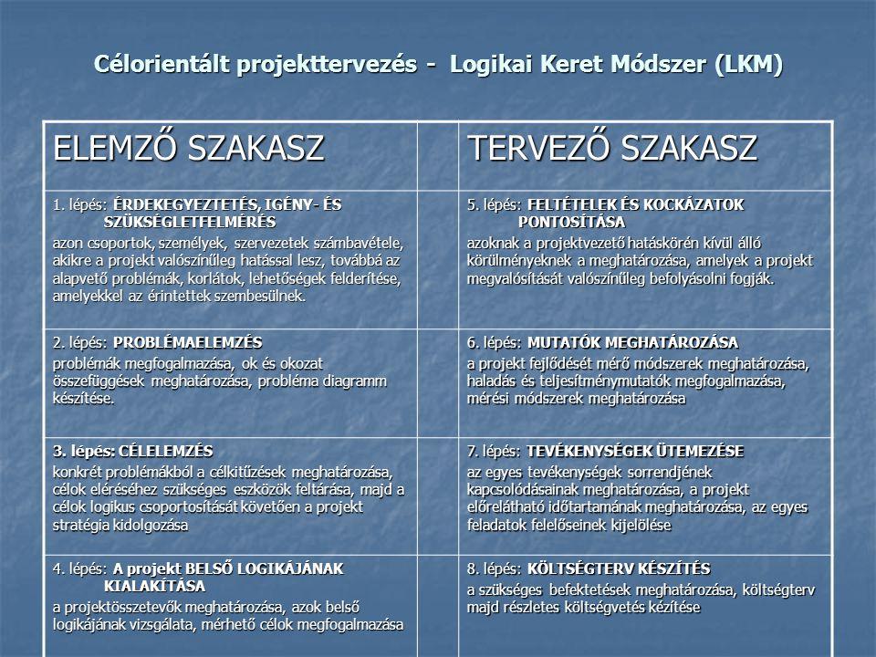 Célorientált projekttervezés - Logikai Keret Módszer (LKM) ELEMZŐ SZAKASZ TERVEZŐ SZAKASZ 1. lépés: ÉRDEKEGYEZTETÉS, IGÉNY- ÉS SZÜKSÉGLETFELMÉRÉS azon
