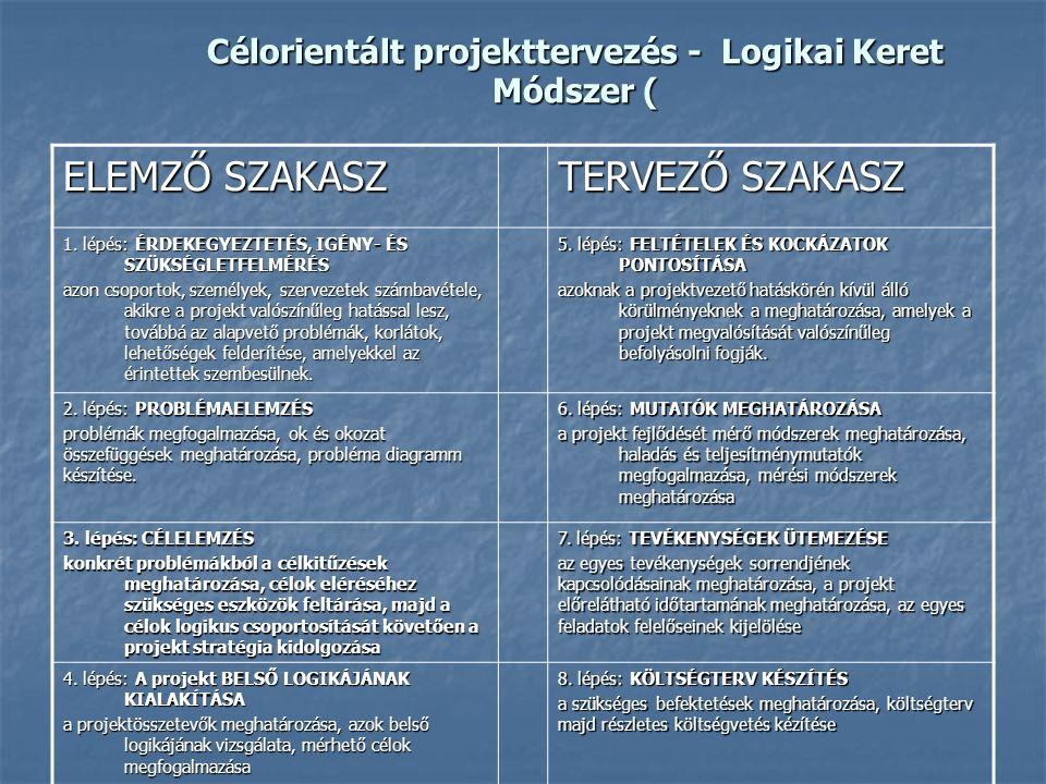 Célorientált projekttervezés - Logikai Keret Módszer ( ELEMZŐ SZAKASZ TERVEZŐ SZAKASZ 1. lépés: ÉRDEKEGYEZTETÉS, IGÉNY- ÉS SZÜKSÉGLETFELMÉRÉS azon cso