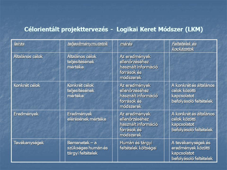 Célorientált projekttervezés - Logikai Keret Módszer (LKM) leírásteljesítménymutatókmérés Feltételek és kockázatok Általános célok Általános célok tel