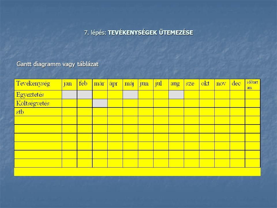 7. lépés: TEVÉKENYSÉGEK ÜTEMEZÉSE Gantt diagramm vagy táblázat