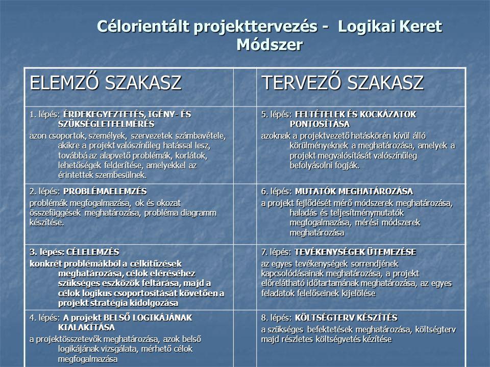 Célorientált projekttervezés - Logikai Keret Módszer ELEMZŐ SZAKASZ TERVEZŐ SZAKASZ 1. lépés: ÉRDEKEGYEZTETÉS, IGÉNY- ÉS SZÜKSÉGLETFELMÉRÉS azon csopo