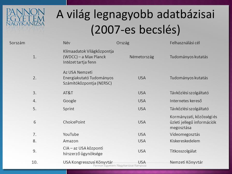 A világ legnagyobb adatbázisai (2007-es becslés) SorszámNévOrszágFelhasználási cél 1. Klímaadatok Világközpontja (WDCC) – a Max Planck Intézet tartja