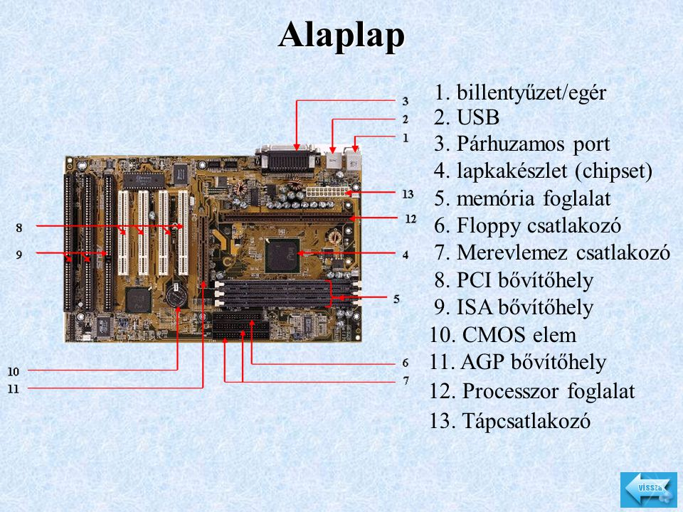 Alaplap 1. billentyűzet/egér 2. USB 3. Párhuzamos port 4. lapkakészlet (chipset) 5. memória foglalat 6. Floppy csatlakozó 7. Merevlemez csatlakozó 8.
