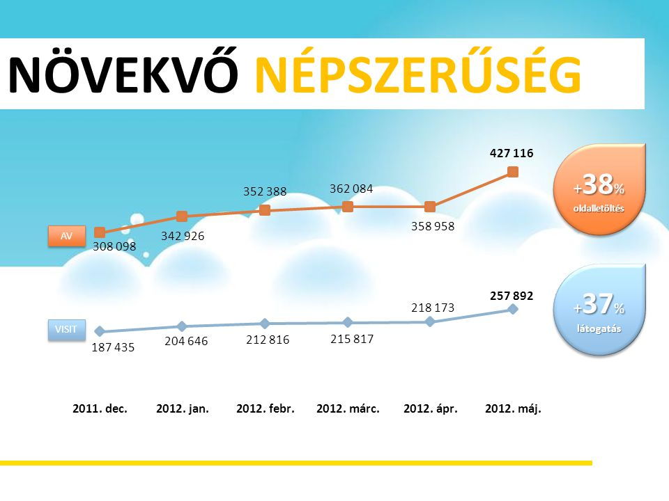 NÖVEKVŐ NÉPSZERŰSÉG + 38 % oldalletöltés oldalletöltés + 37 % látogatás látogatás AV VISIT