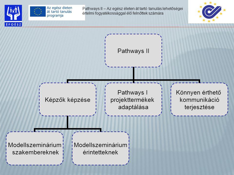 Pathways II Képzők képzése Modellszeminárium szakembereknek Modellszeminárium érintetteknek Pathways I projekttermékek adaptálása Könnyen érthető kommunikáció terjesztése Pathways II – Az egész életen át tartó tanulás lehetőségei értelmi fogyatékossággal élő felnőttek számára