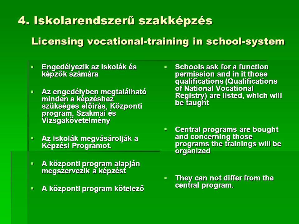 4. Iskolarendszerű szakképzés Licensing vocational-training in school-system  Engedélyezik az iskolák és képzők számára  Az engedélyben megtalálható