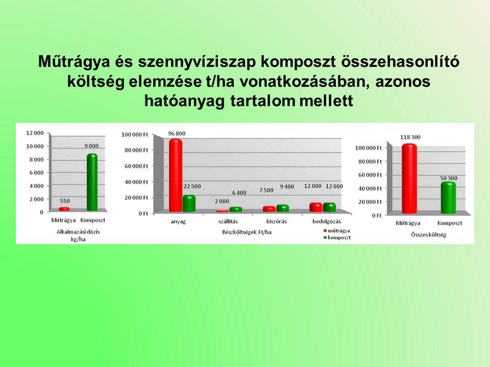 Műtrágya és szennyvíziszap komposzt összehasonlító költség elemzése t/ha vonatkozásában, azonos hatóanyag tartalom mellett