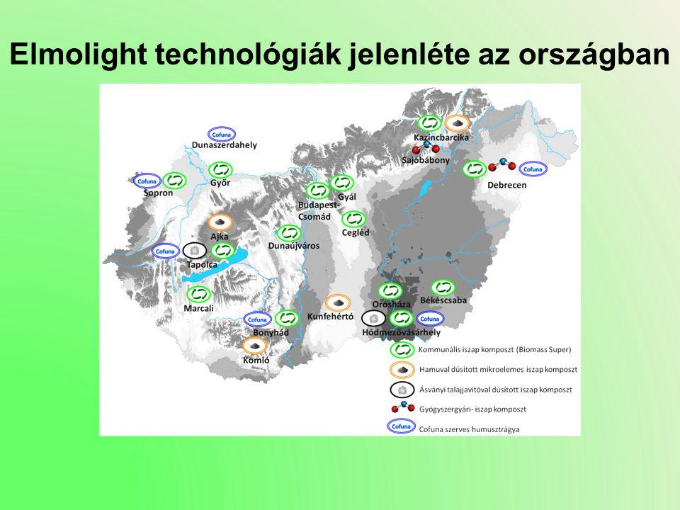 Elmolight technológiák jelenléte az országban