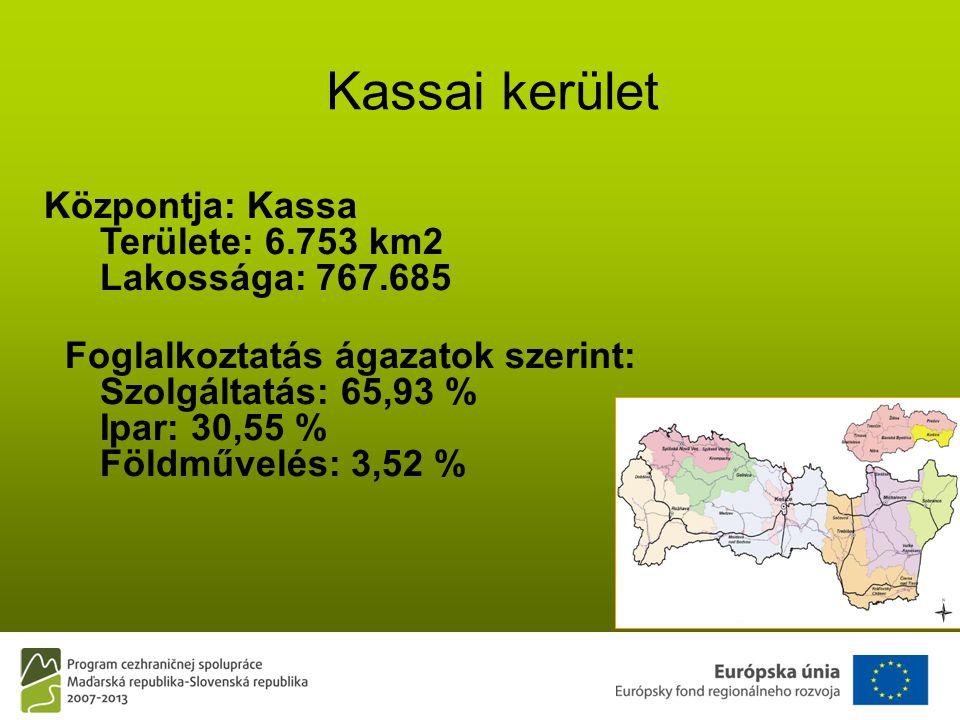 Kassai kerület Központja: Kassa Területe: 6.753 km2 Lakossága: 767.685 Foglalkoztatás ágazatok szerint: Szolgáltatás: 65,93 % Ipar: 30,55 % Földművelés: 3,52 %