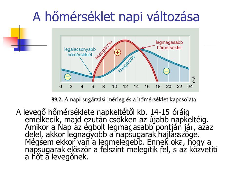 A hőmérséklet napi változása A levegő hőmérséklete napkeltétől kb. 14-15 óráig emelkedik, majd ezután csökken az újabb napkeltéig. Amikor a Nap az égb