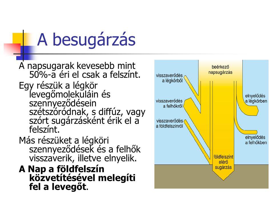 A besugárzás A napsugarak kevesebb mint 50%-a éri el csak a felszínt. Egy részük a légkör levegőmolekuláin és szennyeződésein szétszóródnak, s diffúz,