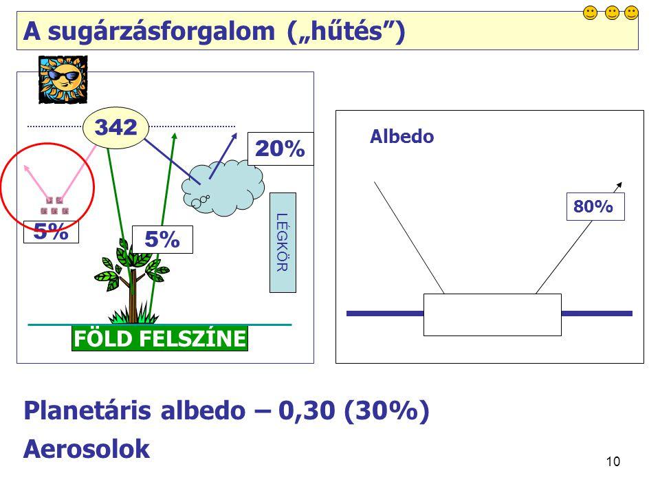 """10 LÉGKÖR A sugárzásforgalom (""""hűtés ) FÖLD FELSZÍNE 5% 20% Planetáris albedo – 0,30 (30%) Aerosolok 10% 80% 342 Albedo"""
