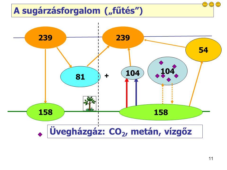 """11 81 54 A sugárzásforgalom (""""fűtés ) 158 104 Üvegházgáz: CO 2, metán, vízgőz 239 +"""