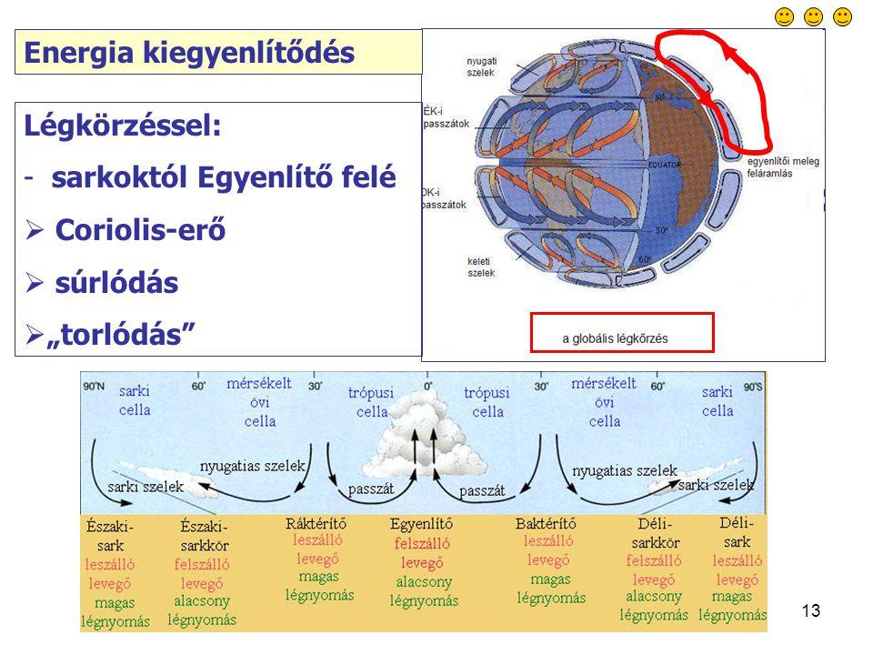 """13 Energia kiegyenlítődés Légkörzéssel: - sarkoktól Egyenlítő felé  Coriolis-erő  súrlódás  """"torlódás"""
