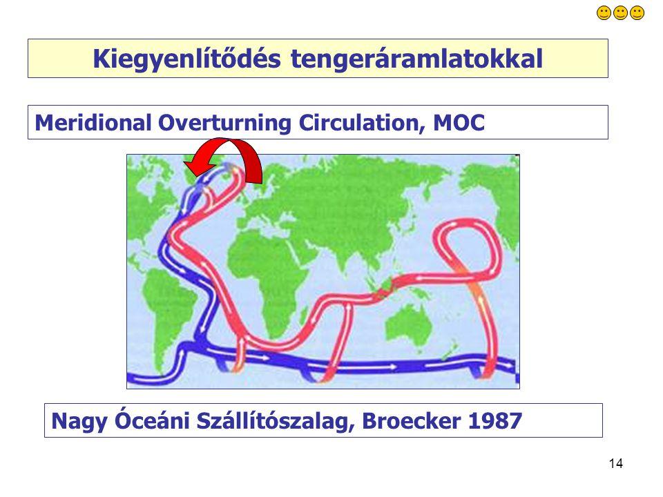 14 Kiegyenlítődés tengeráramlatokkal Meridional Overturning Circulation, MOC Nagy Óceáni Szállítószalag, Broecker 1987