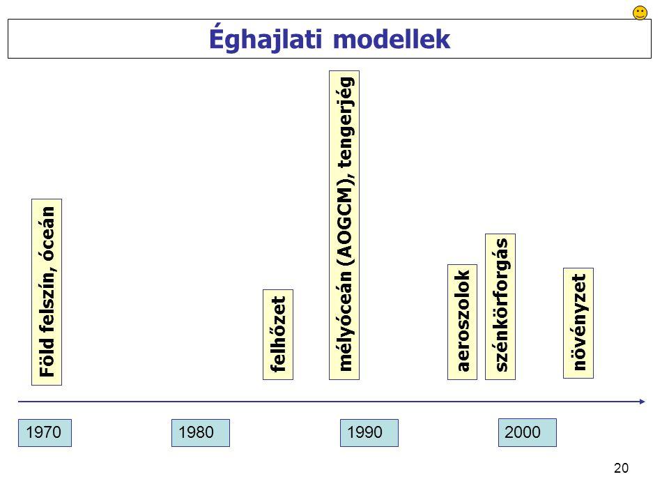 20 Éghajlati modellek Föld felszín, óceán 197019801990 2000 felhőzetmélyóceán (AOGCM), tengerjégaeroszolokszénkörforgás növényzet