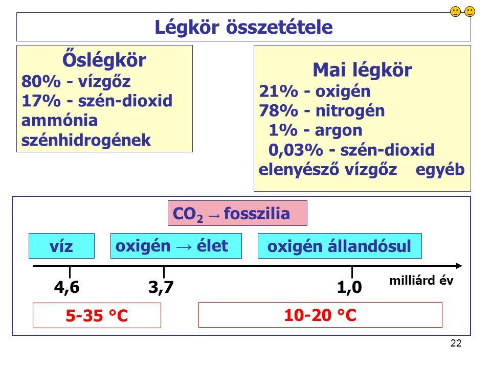 22 Őslégkör 80% - vízgőz 17% - szén-dioxid ammónia szénhidrogének Mai légkör 21% - oxigén 78% - nitrogén 1% - argon 0,03% - szén-dioxid elenyésző vízgőz egyéb Légkör összetétele vízoxigén → életoxigén állandósul 5-35 °C 10-20 °C milliárd év 4,63,71,0 CO 2 → fosszilia