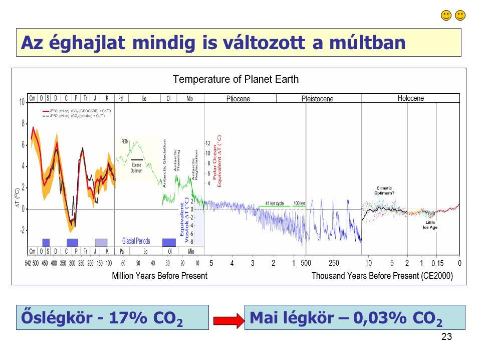 23 Az éghajlat mindig is változott a múltban Őslégkör - 17% CO 2 Mai légkör – 0,03% CO 2