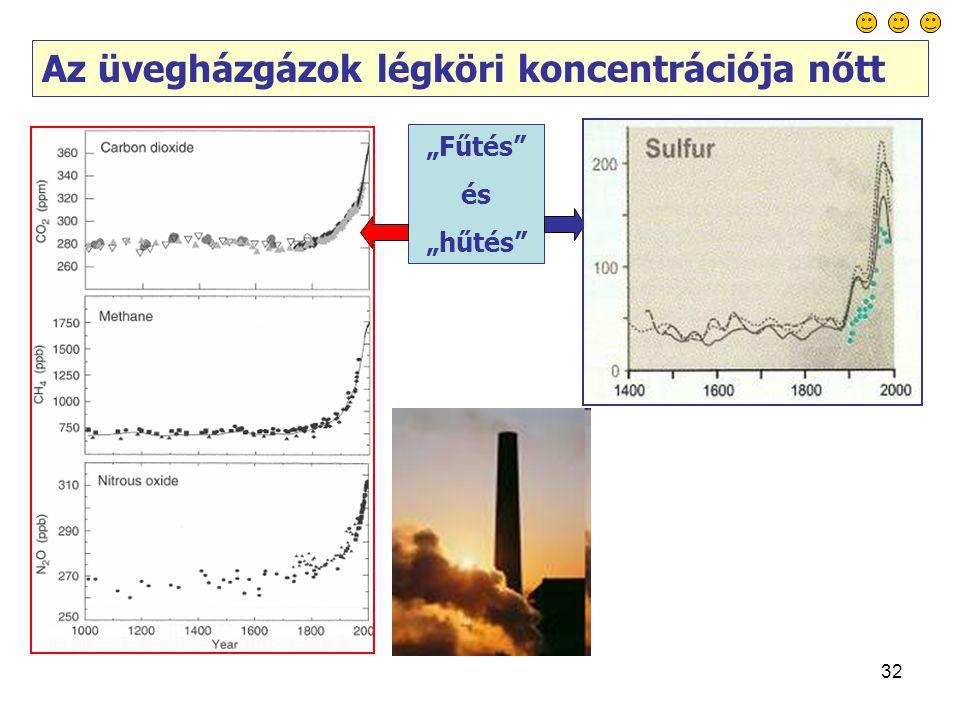 """32 """"Fűtés és """"hűtés Az üvegházgázok légköri koncentrációja nőtt"""