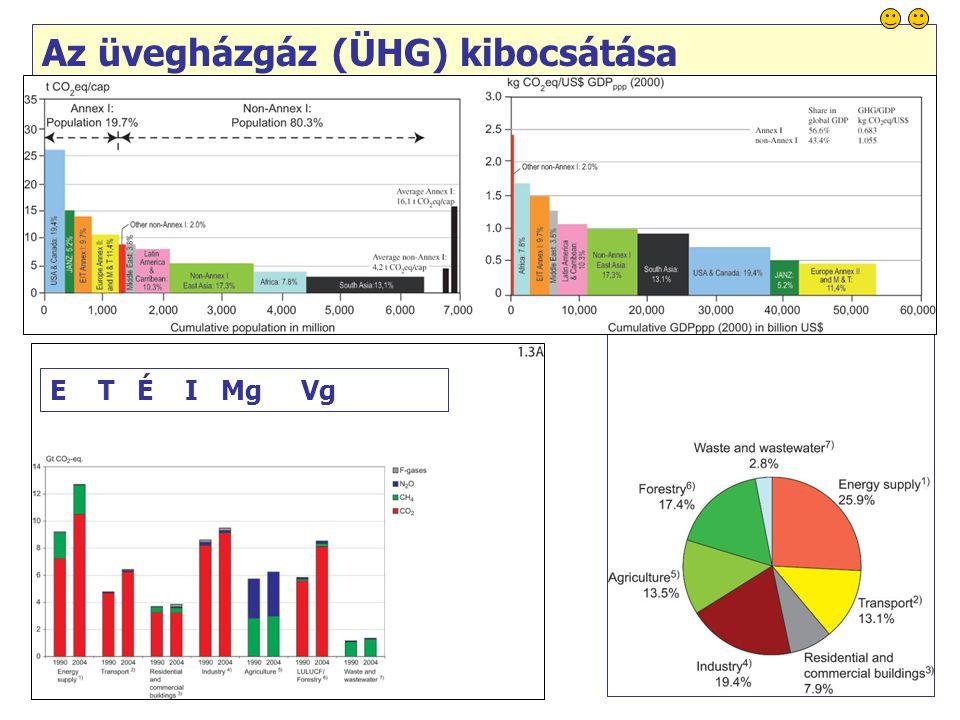 37 E T É I Mg Vg Az üvegházgáz (ÜHG) kibocsátása