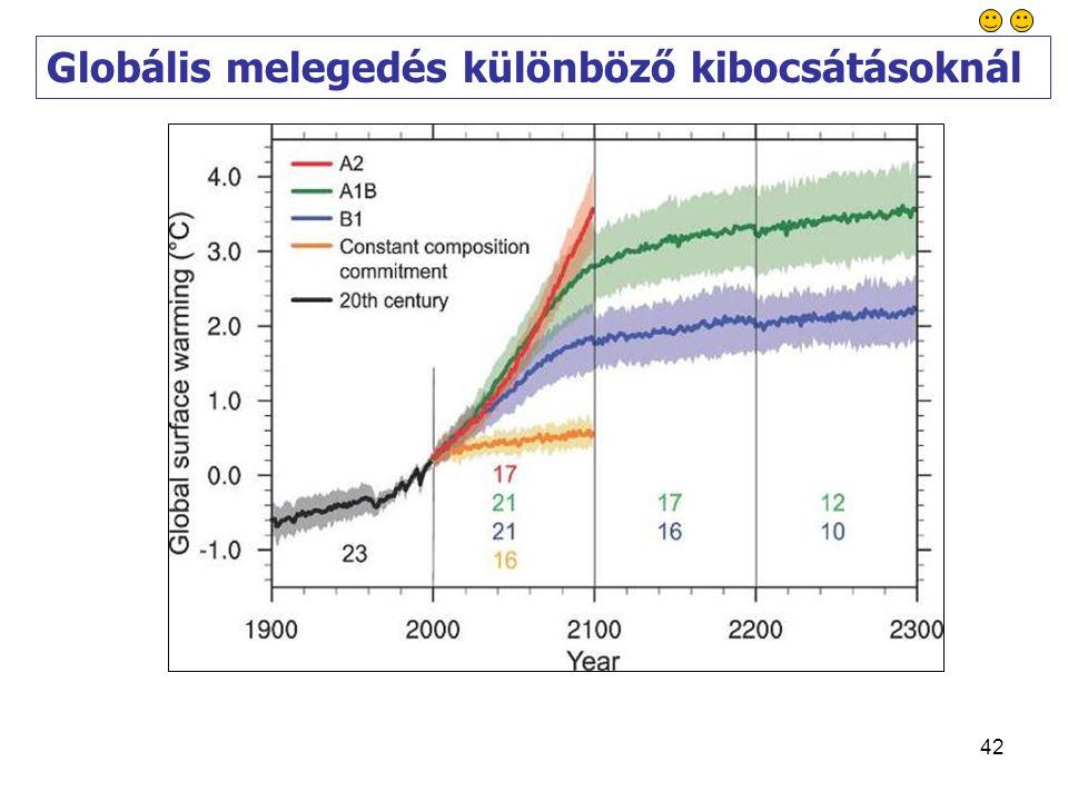 42 Globális melegedés különböző kibocsátásoknál
