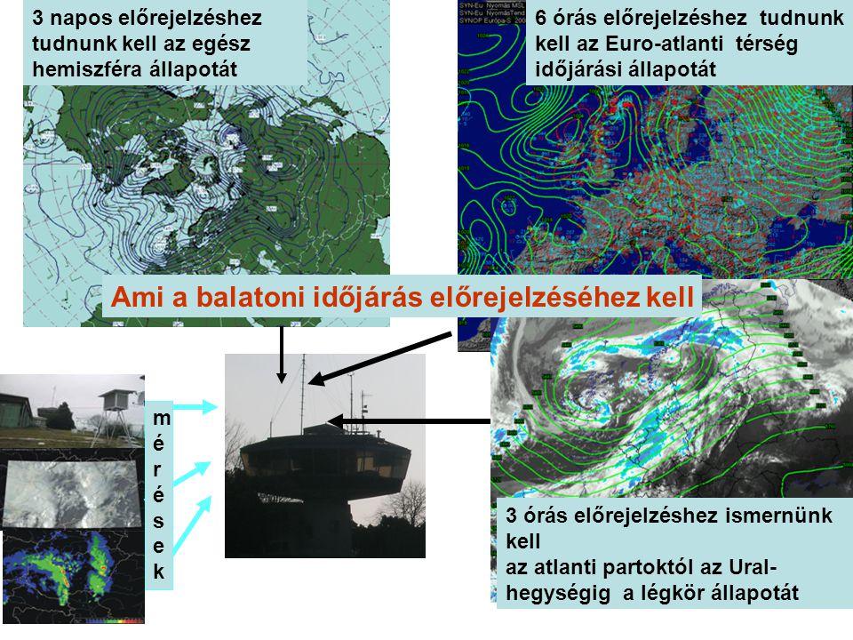 3 napos előrejelzéshez tudnunk kell az egész hemiszféra állapotát 6 órás előrejelzéshez tudnunk kell az Euro-atlanti térség időjárási állapotát 3 órás előrejelzéshez ismernünk kell az atlanti partoktól az Ural- hegységig a légkör állapotát mérésekmérések Ami a balatoni időjárás előrejelzéséhez kell