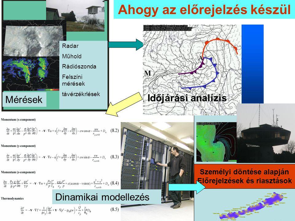 Mérések Radar Műhold Rádiószonda Felszíni mérések távérzékrlések Dinamikai modellezés Ahogy az előrejelzés készül Időjárási analízis Személyi döntése