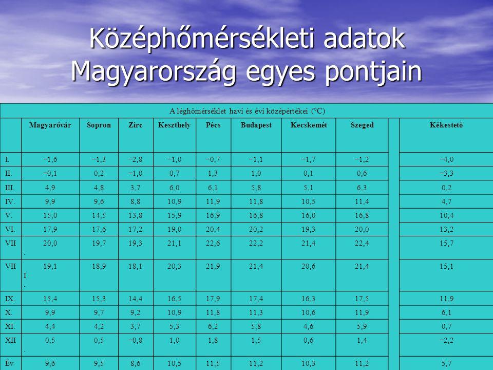 Középhőmérsékleti adatok Magyarország egyes pontjain A léghőmérséklet havi és évi középértékei (°C) MagyaróvárSopronZircKeszthelyPécsBudapestKecskemét