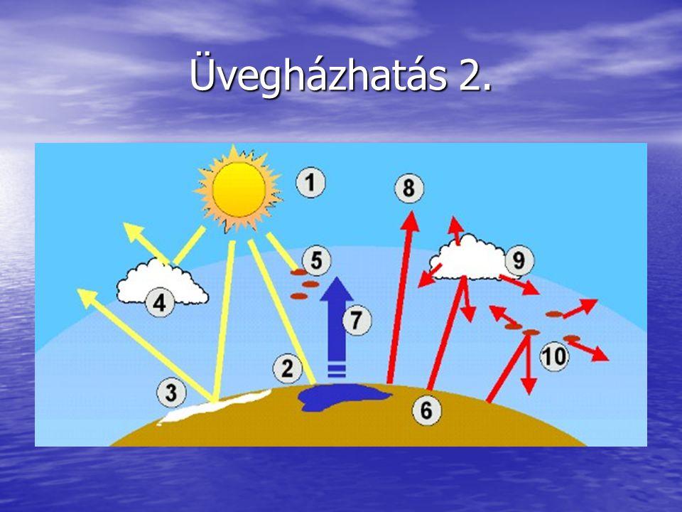 Üvegházhatás 2.