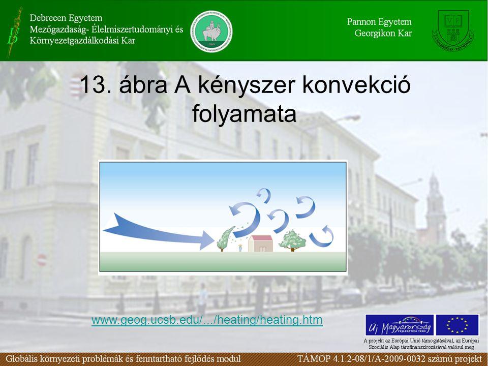 13. ábra A kényszer konvekció folyamata www.geog.ucsb.edu/.../heating/heating.htm