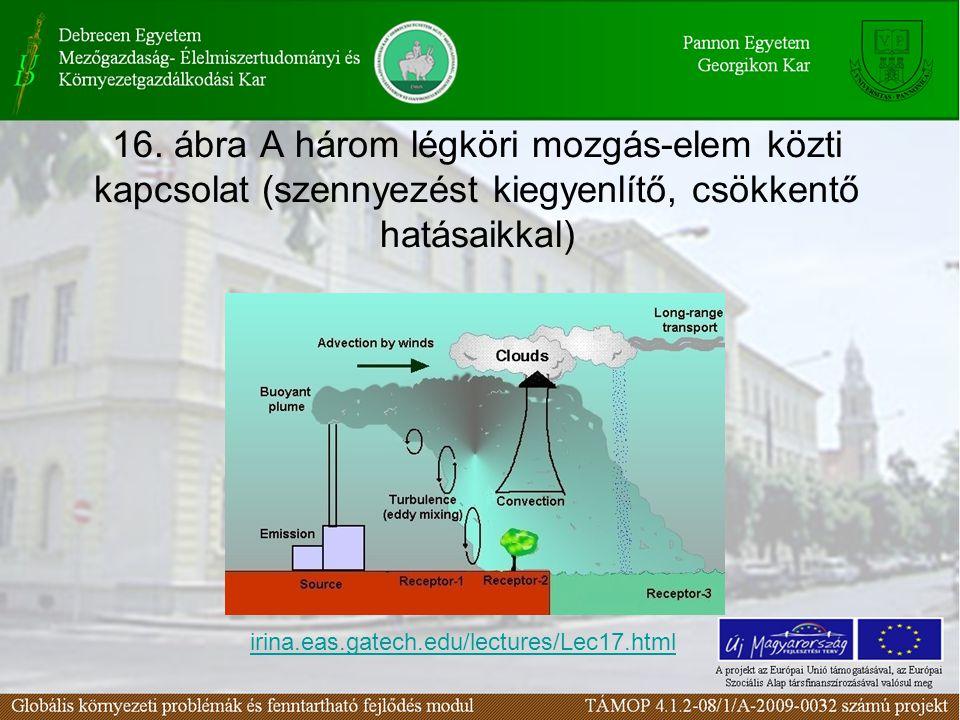 16. ábra A három légköri mozgás-elem közti kapcsolat (szennyezést kiegyenlítő, csökkentő hatásaikkal) irina.eas.gatech.edu/lectures/Lec17.html