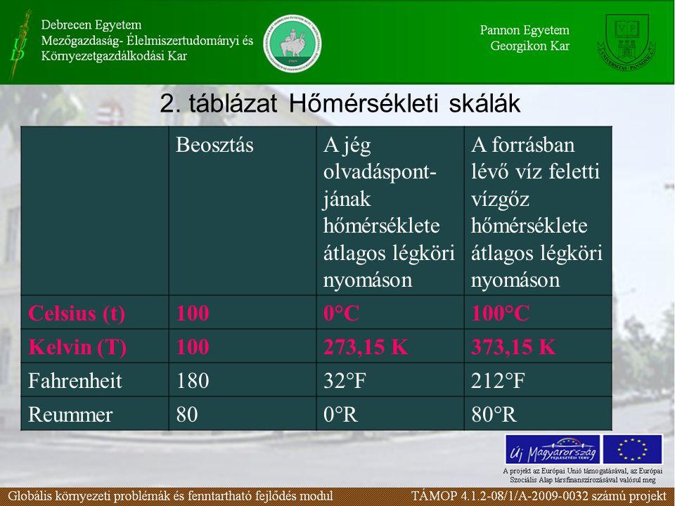 2. táblázat Hőmérsékleti skálák BeosztásA jég olvadáspont- jának hőmérséklete átlagos légköri nyomáson A forrásban lévő víz feletti vízgőz hőmérséklet