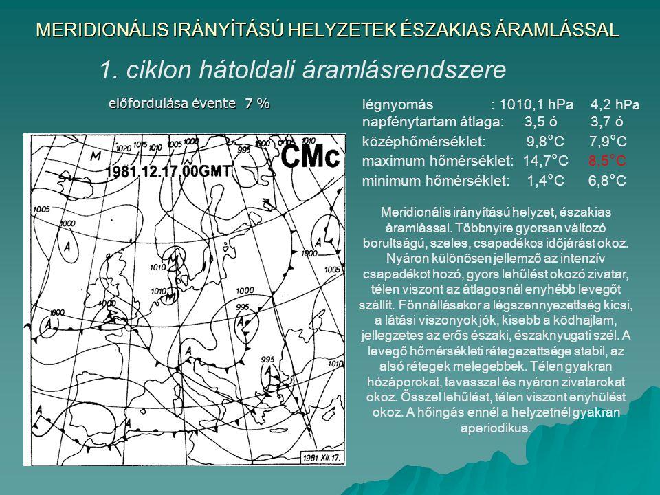 MERIDIONÁLIS IRÁNYÍTÁSÚ HELYZETEK ÉSZAKIAS ÁRAMLÁSSAL 1. ciklon hátoldali áramlásrendszere előfordulása évente 7 % Meridionális irányítású helyzet, és