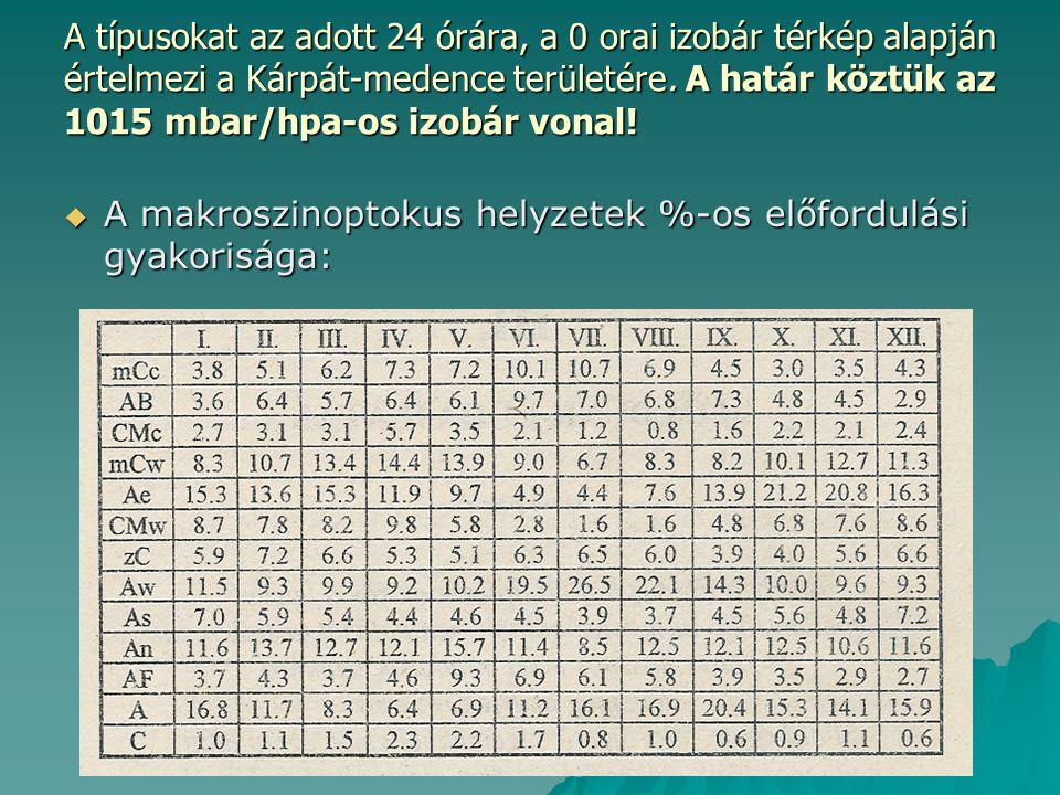 A típusokat az adott 24 órára, a 0 orai izobár térkép alapján értelmezi a Kárpát-medence területére.