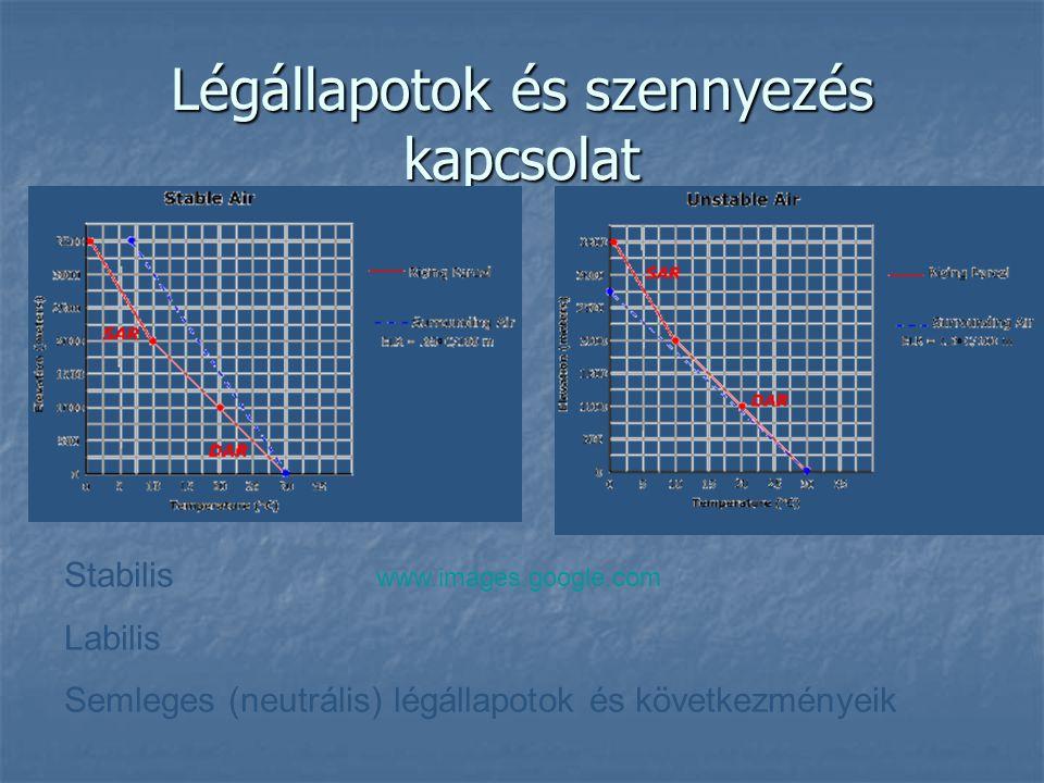 Légállapotok és szennyezés kapcsolat Stabilis Labilis Semleges (neutrális) légállapotok és következményeik www.images.google.com
