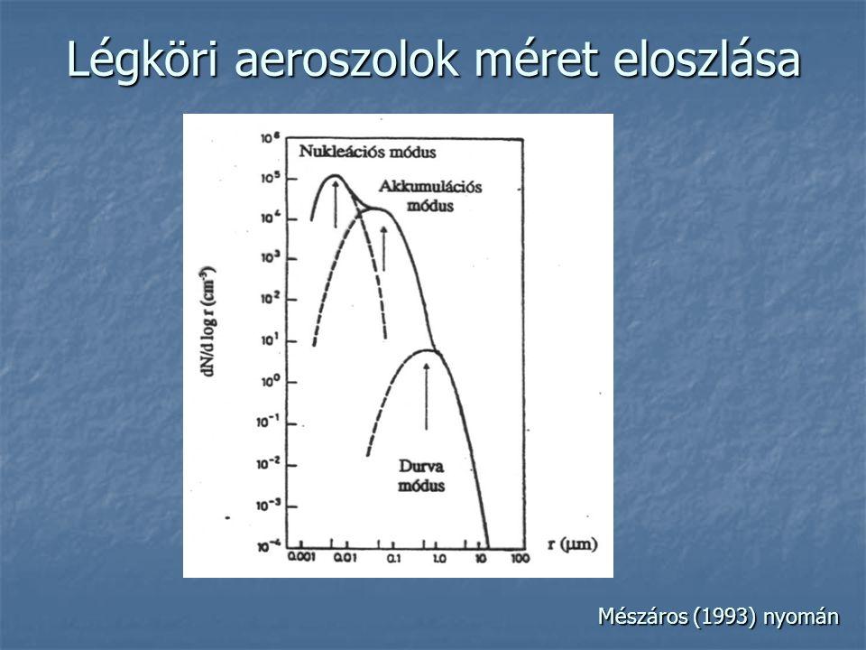 Légköri aeroszolok méret eloszlása Mészáros (1993) nyomán