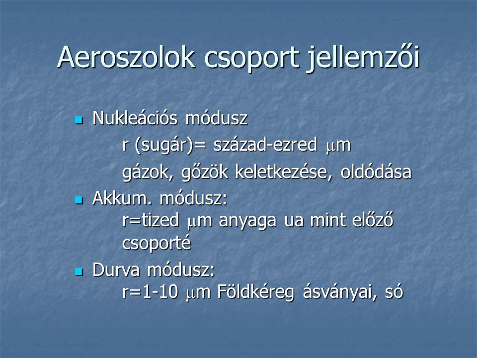 Aeroszolok csoport jellemzői  Nukleációs módusz r (sugár)= század-ezred µ m gázok, gőzök keletkezése, oldódása  Akkum. módusz: r=tized µ m anyaga ua