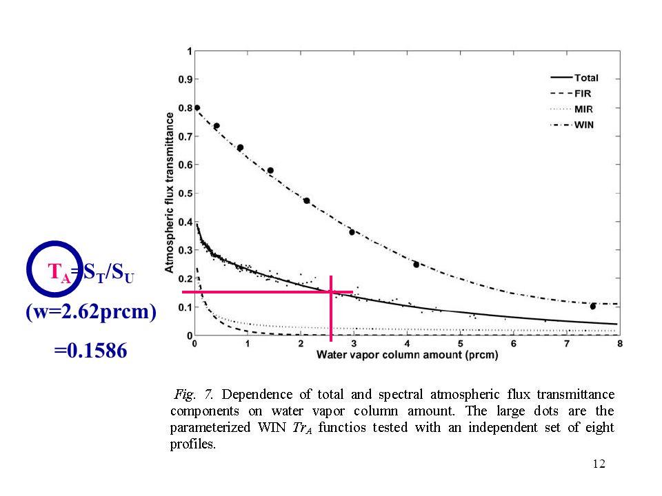 12 T A =S T /S U (w=2.62prcm) =0.1586