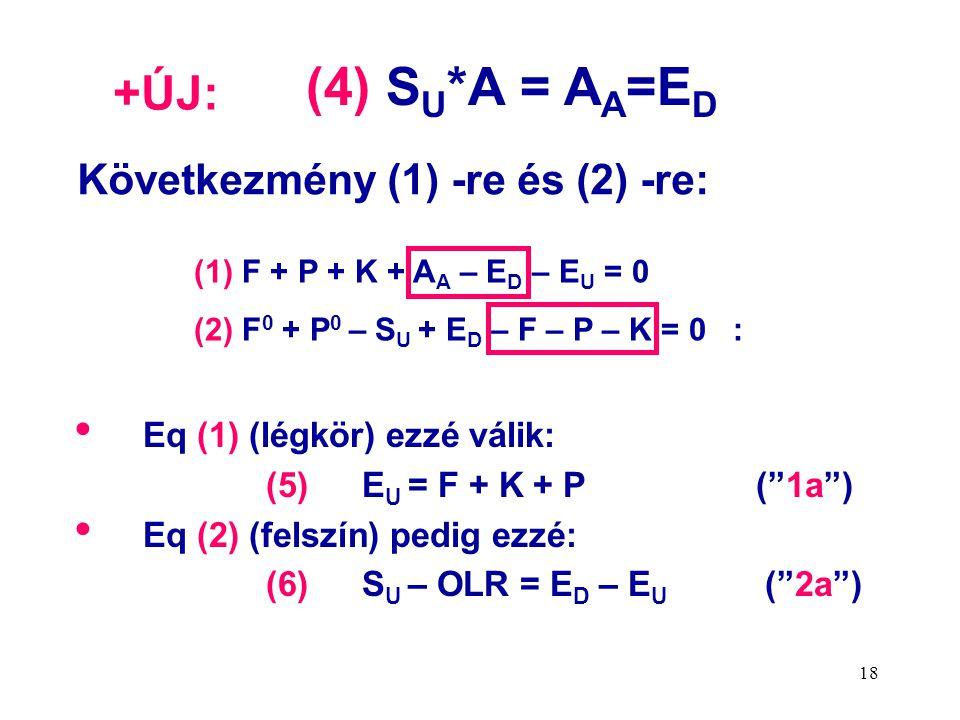 18 • Eq (1) (légkör) ezzé válik: (5) E U = F + K + P ( 1a ) • Eq (2) (felszín) pedig ezzé: (6) S U – OLR = E D – E U ( 2a ) (4) S U *A = A A =E D (1) F + P + K + A A – E D – E U = 0 (2) F 0 + P 0 – S U + E D – F – P – K = 0 : Következmény (1) -re és (2) -re: +ÚJ: