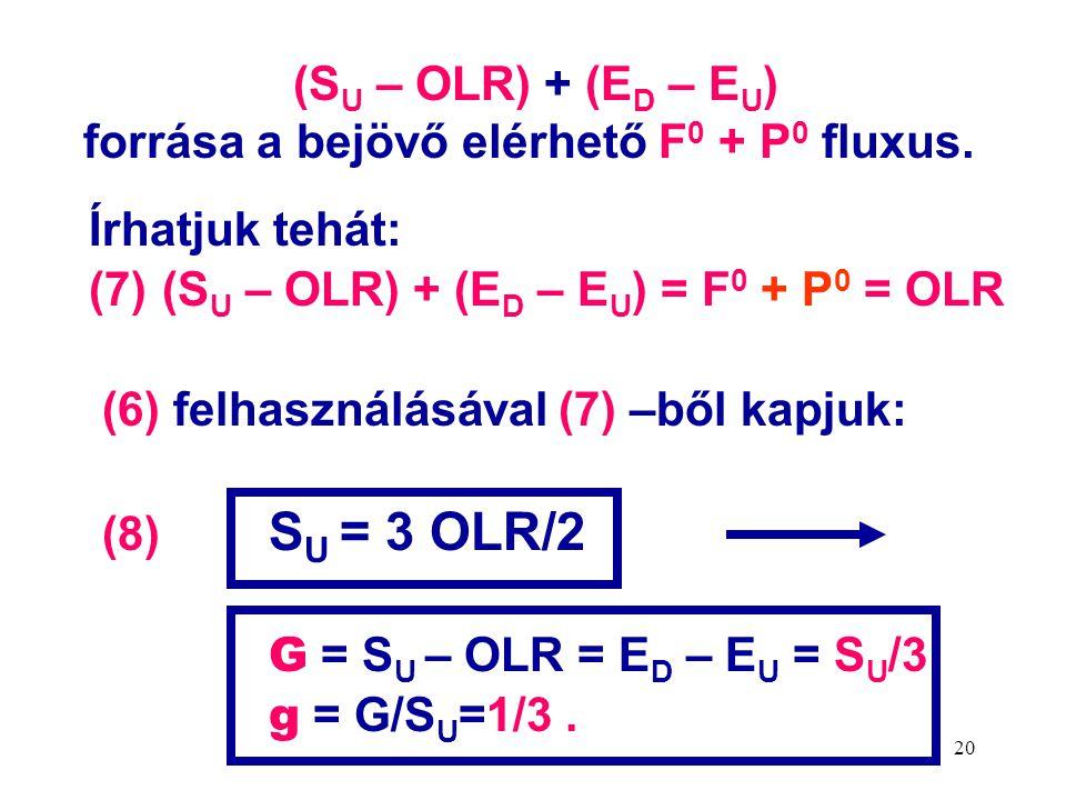 20 (S U – OLR) + (E D – E U ) forrása a bejövő elérhető F 0 + P 0 fluxus.