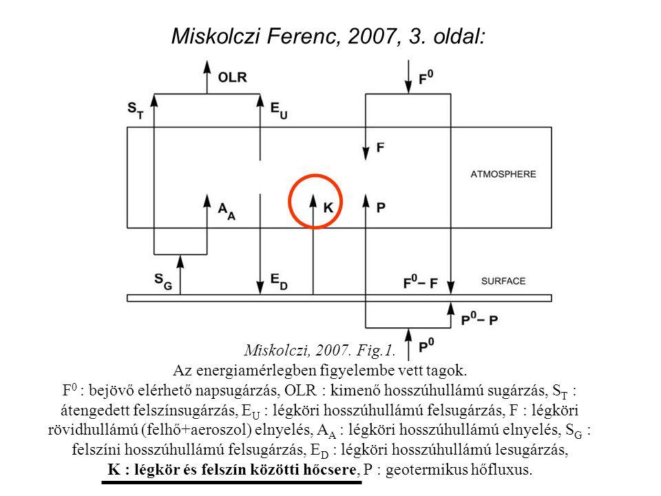 Miskolczi Ferenc, 2007, 3. oldal: Miskolczi, 2007. Fig.1. Az energiamérlegben figyelembe vett tagok. F 0 : bejövő elérhető napsugárzás, OLR : kimenő h